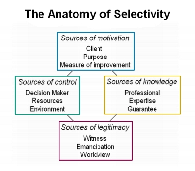 The anatomy of selectivity