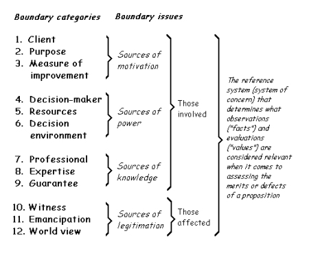 CSH boundary categories