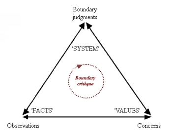The eternal triangle of boundary critique