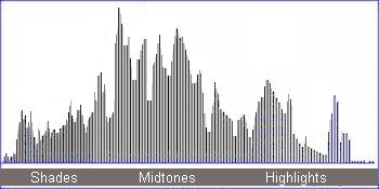 A well-centered histogram