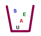 S-E-A-U - The pail of reference systems