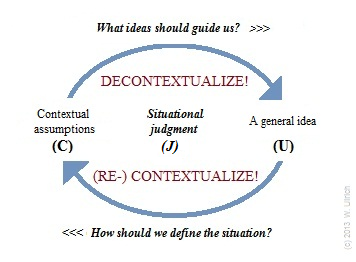Situational judgment (jagat) as a function of both (C) and (U)